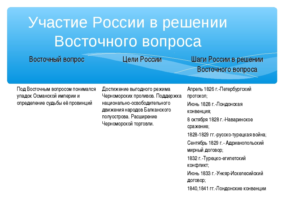 Участие России в решении Восточного вопроса Восточный вопросЦели РоссииШаги...