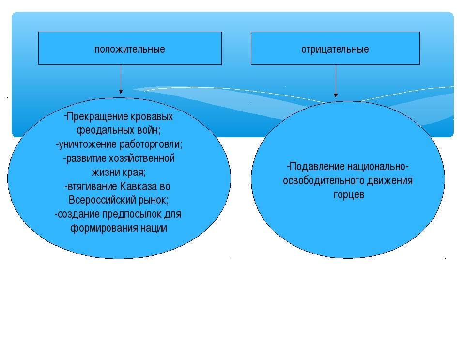 Последствия присоединения северного Кавказа к России положительные отрицатель...