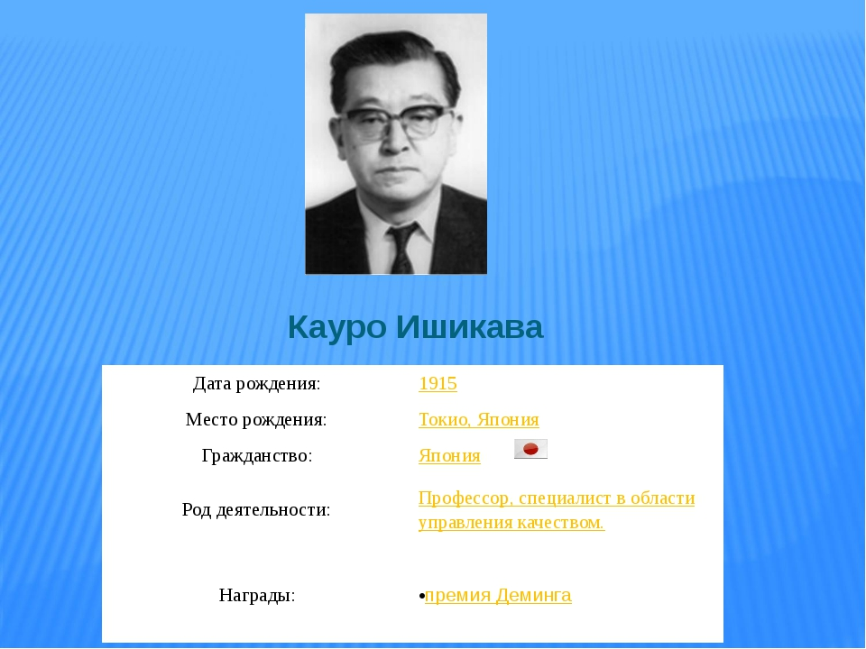 Кауро Ишикава Дата рождения: 1915 Место рождения: Токио, Япония Гражданство:...