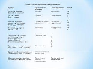 Основные способы образования слов в русском языке ПримерыПри помощи чего об