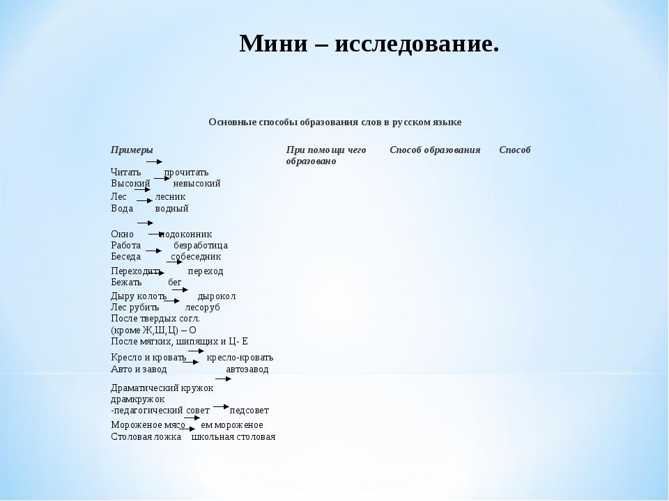 Мини – исследование. Основные способы образования слов в русском языке  При...