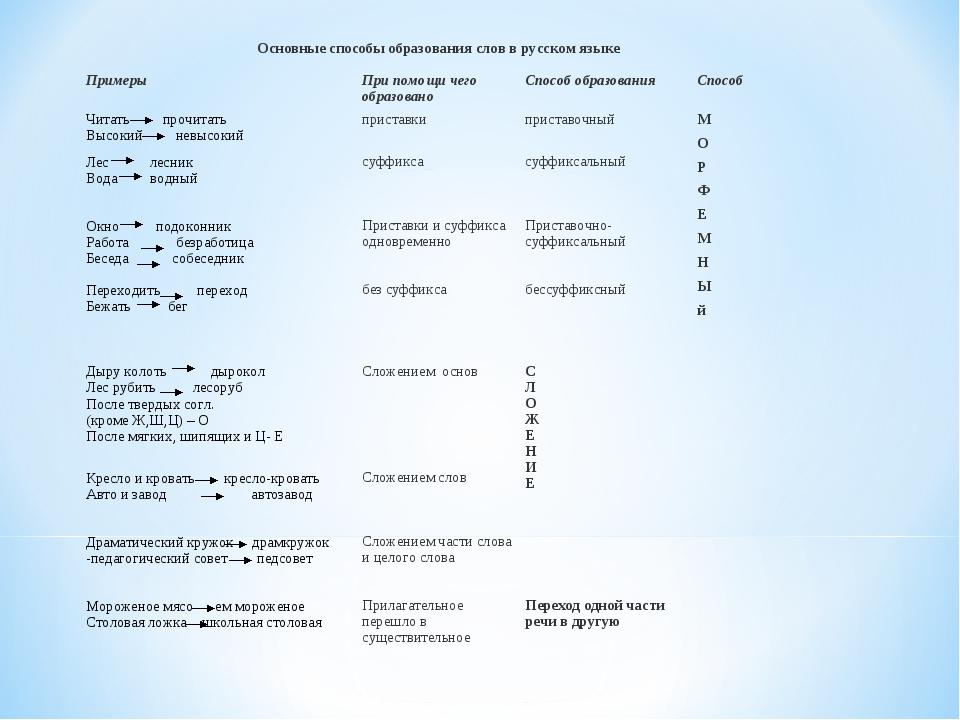 Основные способы образования слов в русском языке ПримерыПри помощи чего об...