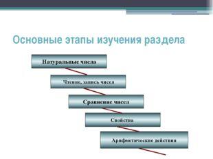 Основные этапы изучения раздела Натуральные числа Чтение, запись чисел Сравне