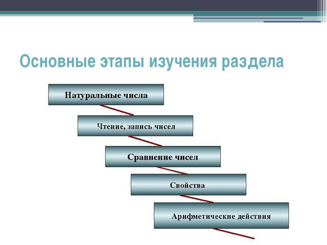 Основные этапы изучения раздела Натуральные числа Чтение, запись чисел Сравне...