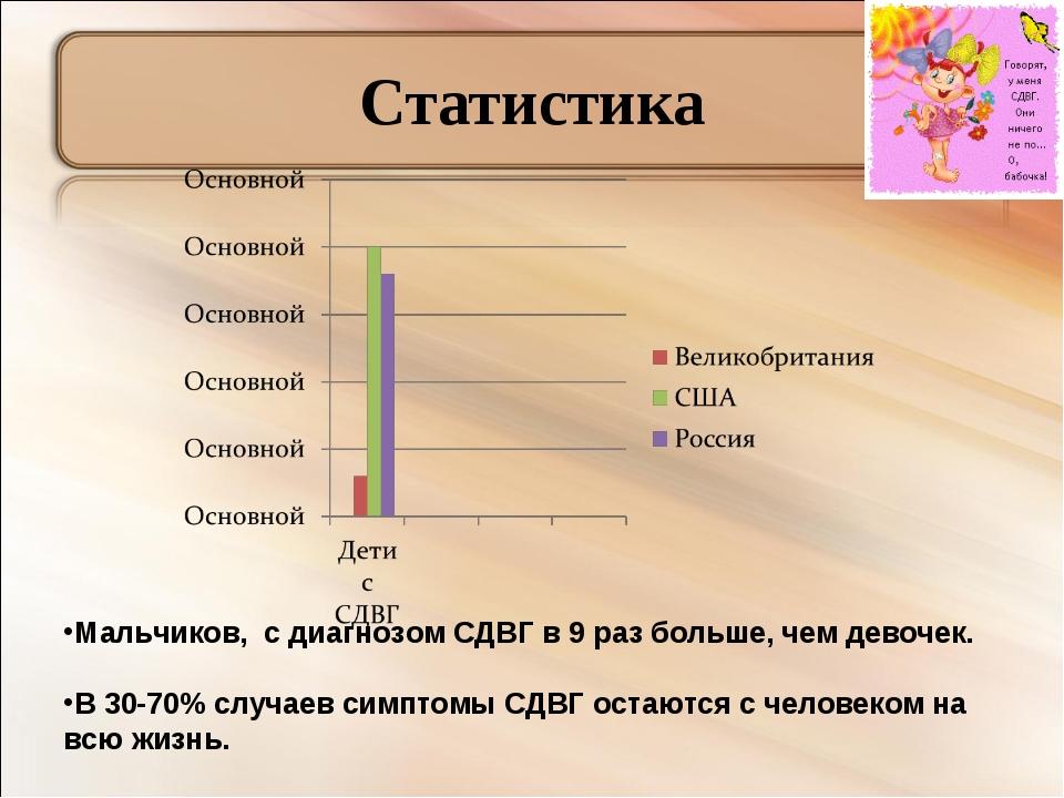 Статистика Мальчиков, с диагнозом СДВГ в 9 раз больше, чем девочек. В 30-70%...