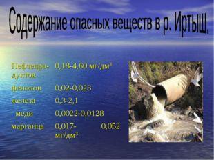 Нефтепро-дуктов0,18-4,60 мг/дм3 фенолов0,02-0,023 железа0,3-2,1 меди0,002