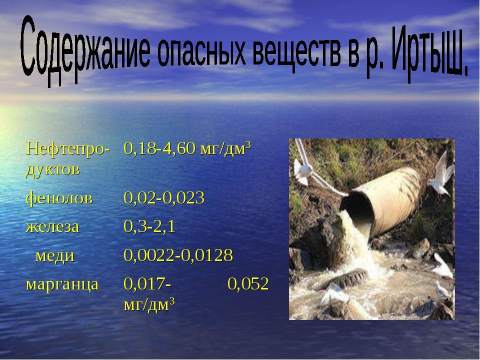 Нефтепро-дуктов0,18-4,60 мг/дм3 фенолов0,02-0,023 железа0,3-2,1 меди0,002...