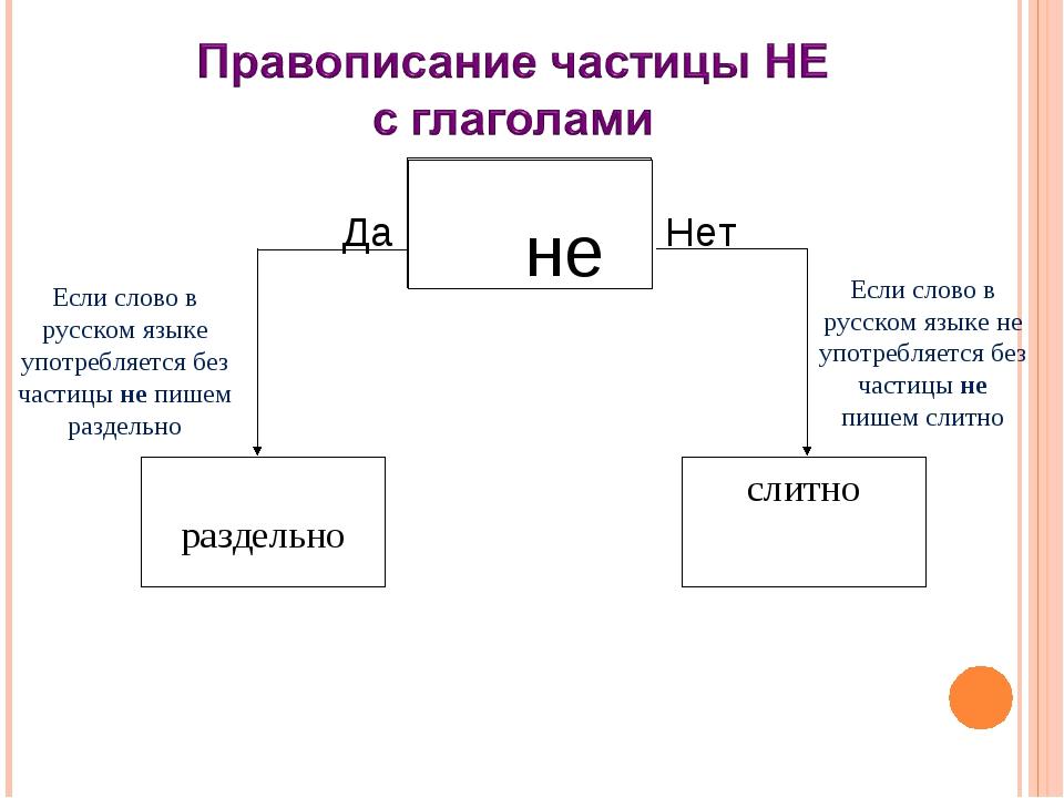не Да Нет не раздельно слитно Если слово в русском языке употребляется без ч...