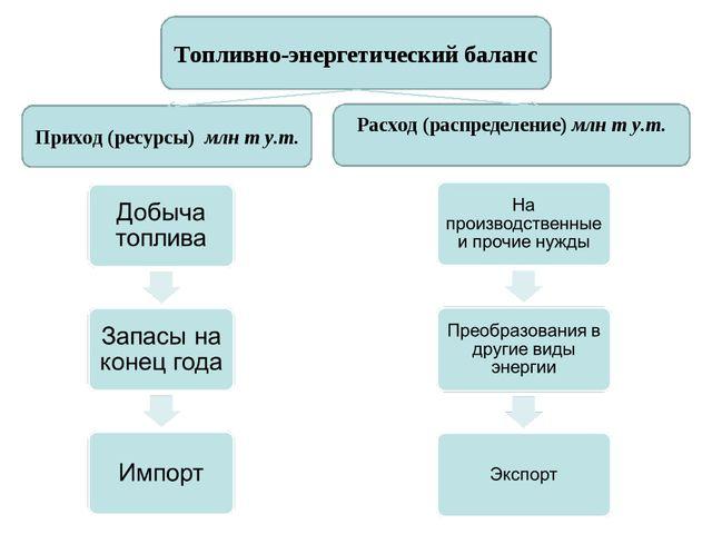 Топливно-энергетический баланс Приход (ресурсы) млн т у.т. Расход (распределе...