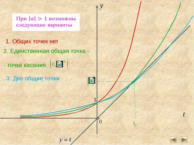 Таким образом при наши графики будут иметь две точки пересечения, а значит си...