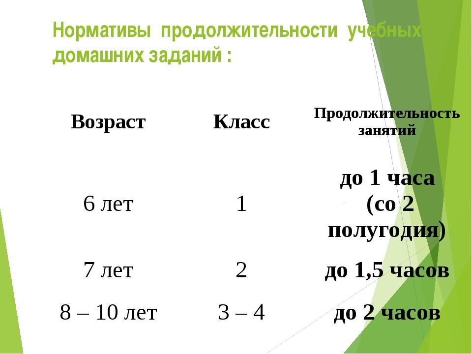 Нормативы продолжительности учебных домашних заданий : ВозрастКлассПродолжи...