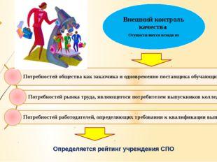 Определяется рейтинг учреждения СПО Внешний контроль качества Осуществляется