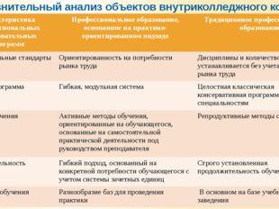 Сравнительный анализ объектов внутриколледжного контроля Характеристикапрофес