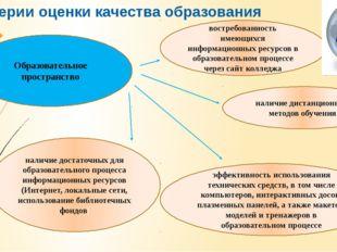 Критерии оценки качества образования Образовательное пространство наличие дос