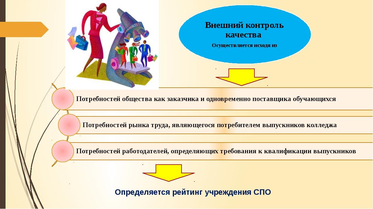 Определяется рейтинг учреждения СПО Внешний контроль качества Осуществляется...