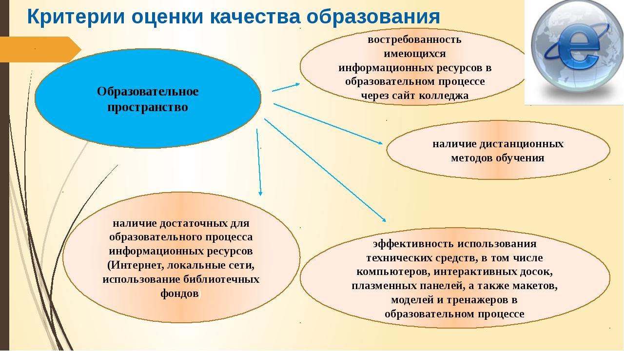 Критерии оценки качества образования Образовательное пространство наличие дос...