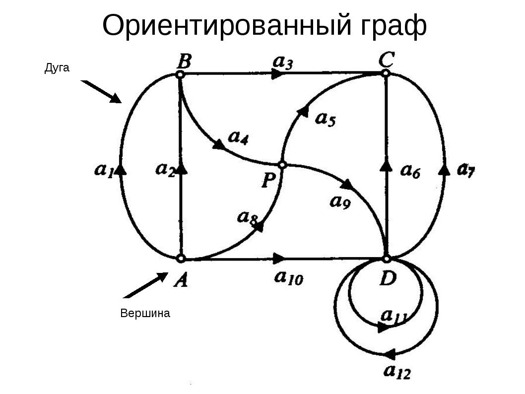 Ориентированный граф Вершина Дуга