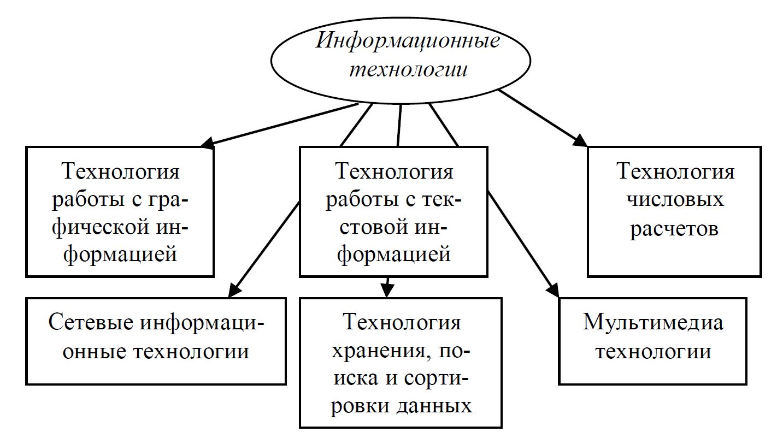 Курсовая работа на тему Развитие познавательных универсальных  hello html 61e28fa0 jpg