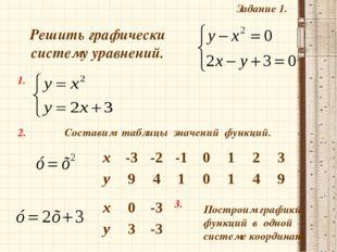 Задание 1. Решить графически систему уравнений. 1. 2. Построим графики функци