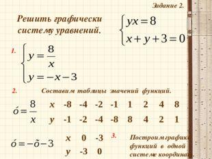 Задание 2. Решить графически систему уравнений. 1. 2. Построим графики функци