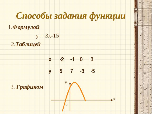 Способы задания функции 1.Формулой у = 3х-15 2.Таблицей 3. Графиком х У 0 х-...