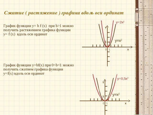 Сжатие ( растяжение ) графика вдоль оси ординат График функции y= b f (x) при...