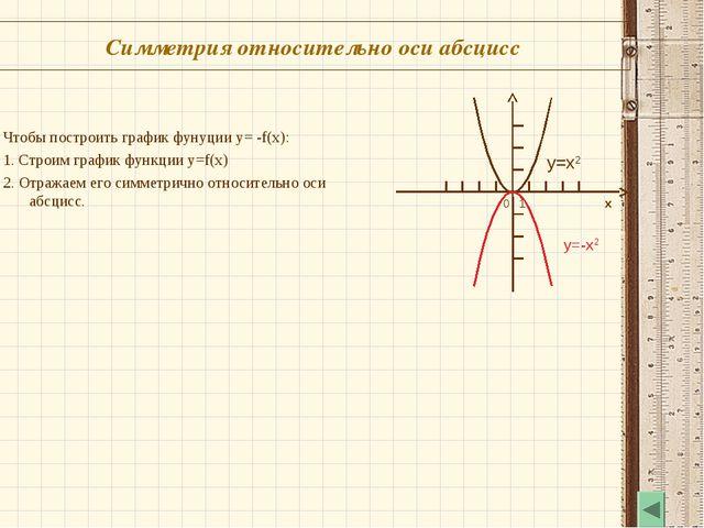 Симметрия относительно оси абсцисс 0 1 x y=x2 y=-x2 Чтобы построить график фу...