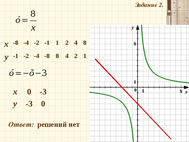 Задание 2. Ответ: решений нет х-8-4-2-11248 у-1-2-4-88421 х0...