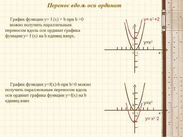 Перенос вдоль оси ординат График функции y= f (x) + b при b >0 можно получить...