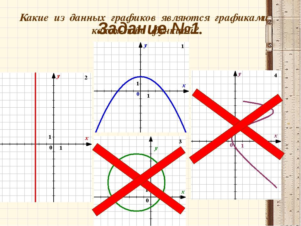 Задание №1. Какие из данных графиков являются графиками каких-либо функций?