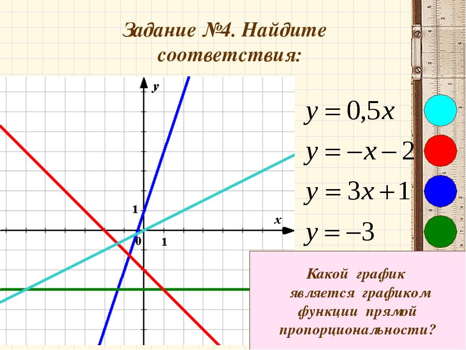 Задание №4. Найдите соответствия: Какой график является графиком функции прям...
