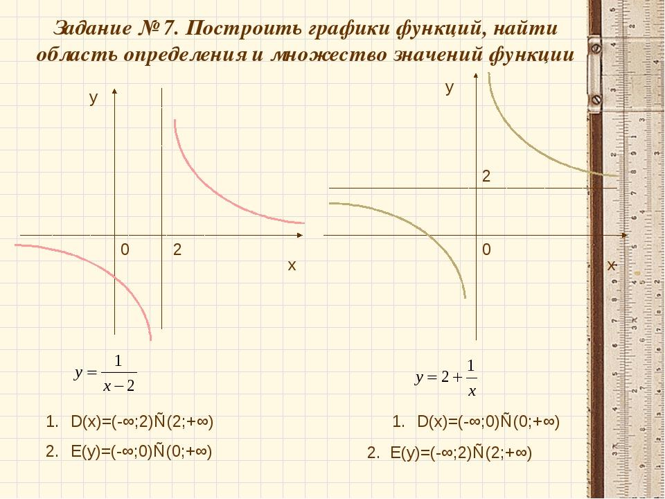 Задание № 7. Построить графики функций, найти область определения и множество...