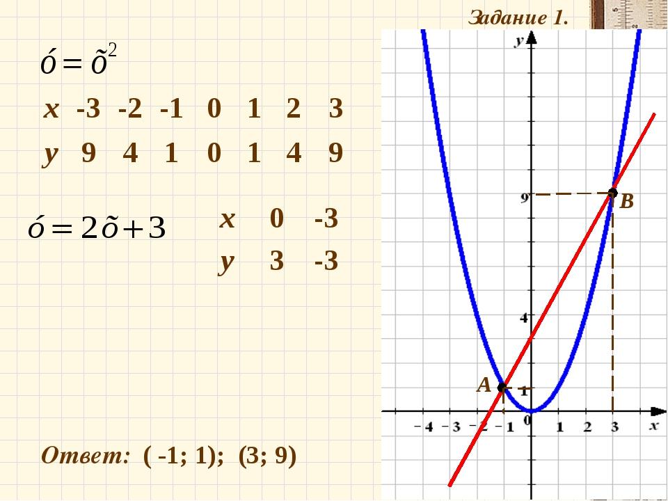Задание 1. Ответ: ( -1; 1); (3; 9) А В х0-3 у3-3 х-3-2-10123 у94...