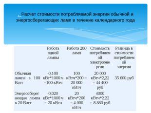 . Расчет стоимости потребляемой энергии обычной и энергосберегающих ламп в те