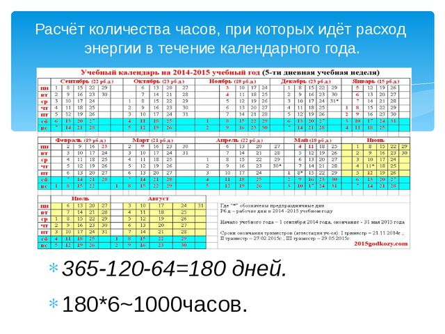 365-120-64=180 дней. 180*6~1000часов. Расчёт количества часов, при которых и...