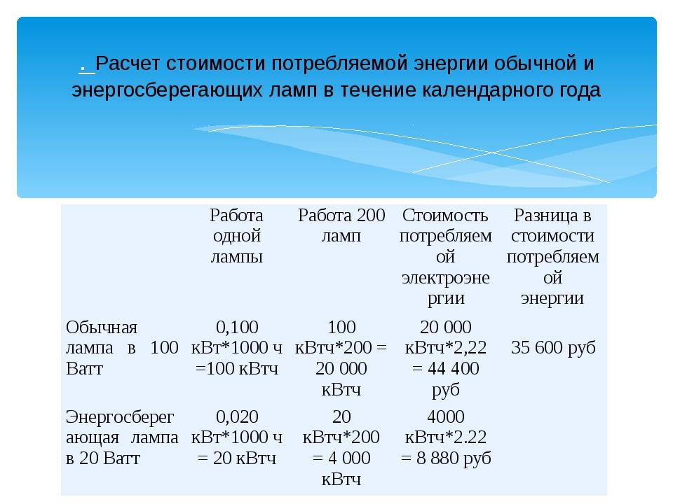 . Расчет стоимости потребляемой энергии обычной и энергосберегающих ламп в те...