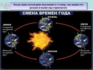 Когда наше полушарие наклонено к Солнцу, мы видим его дольше и выше над гориз