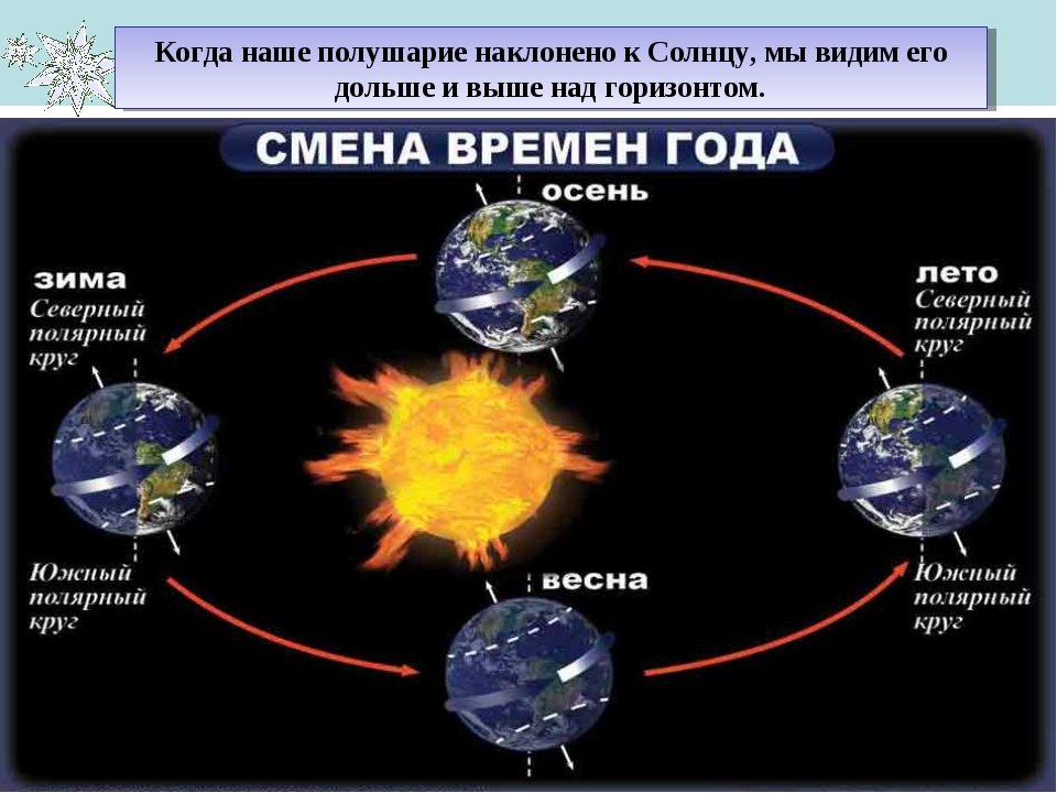Когда наше полушарие наклонено к Солнцу, мы видим его дольше и выше над гориз...
