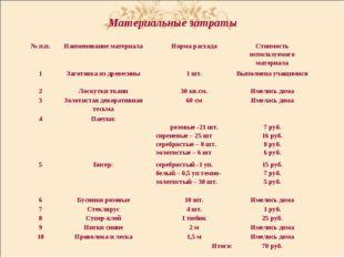 Материальные затраты № п.п.Наименование материалаНорма расходаСтоимость ис