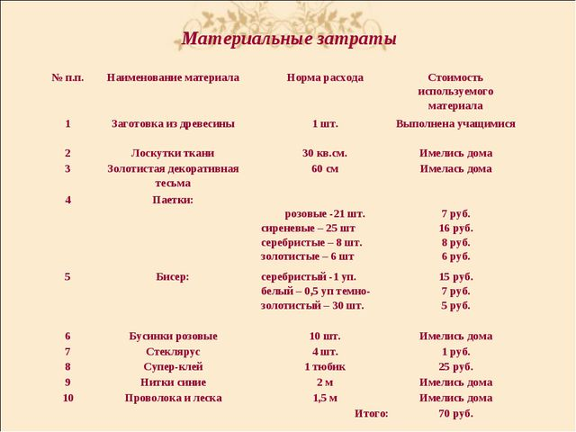 Материальные затраты № п.п.Наименование материалаНорма расходаСтоимость ис...