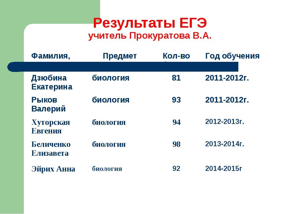 Результаты ЕГЭ учитель Прокуратова В.А. Фамилия, имяПредметКол-во балловГо...