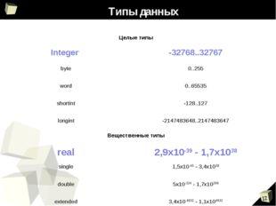 Типы данных Целые типы Integer -32768..32767 byte0..255 word0..65535 shor