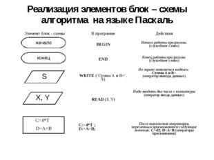 Реализация элементов блок – схемы алгоритма на языке Паскаль начало конец S X