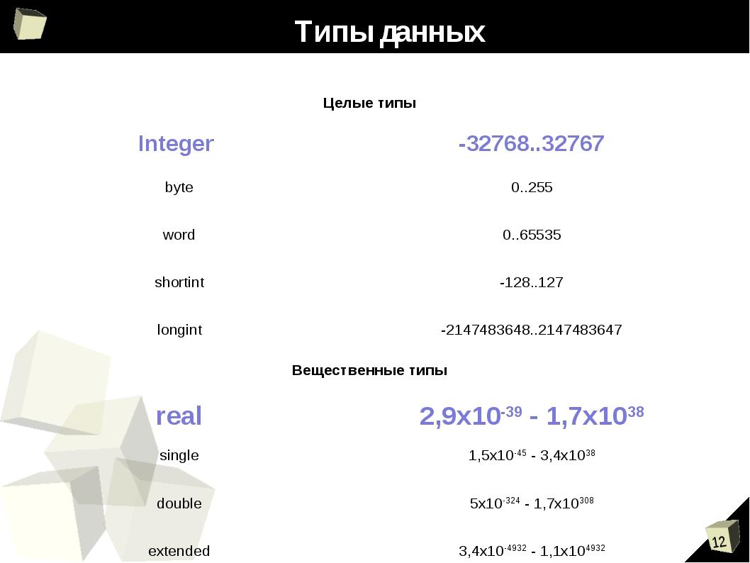 Типы данных Целые типы Integer -32768..32767 byte0..255 word0..65535 shor...