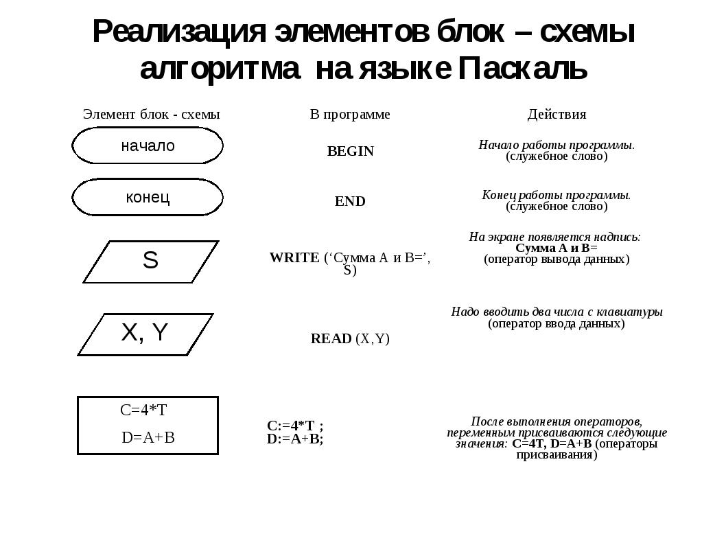 Реализация элементов блок – схемы алгоритма на языке Паскаль начало конец S X...