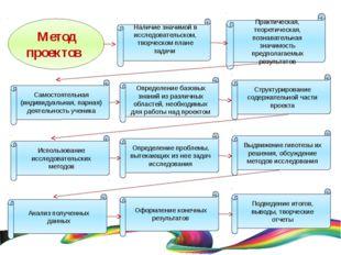 Метод проектов Наличие значимой в исследовательском, творческом плане задачи