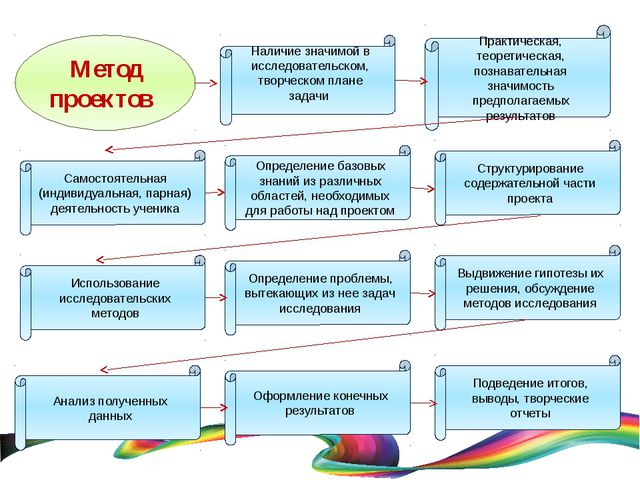 Метод проектов Наличие значимой в исследовательском, творческом плане задачи...