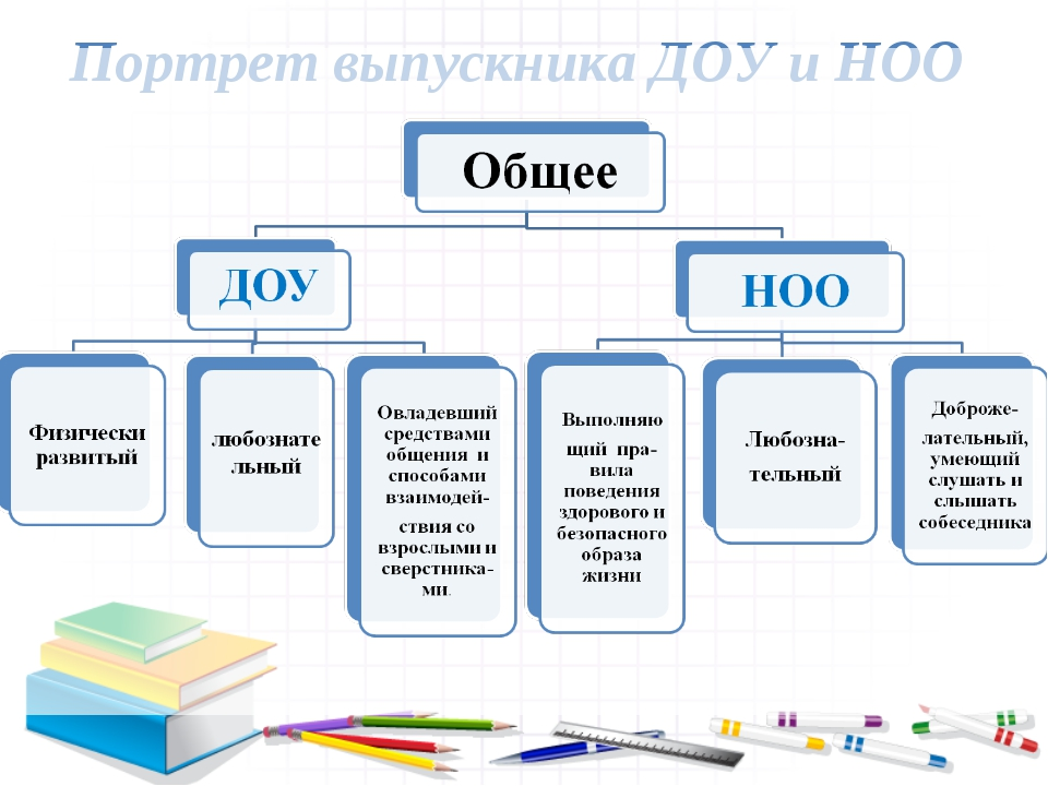 Портрет выпускника ДОУ и НОО