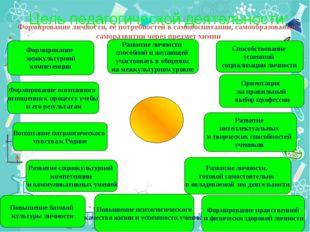 Цель педагогической деятельности: Повышение базовой культуры личности Воспит