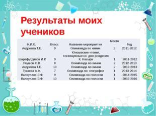 Результаты моих учеников Ф.И.О. Класс Название мероприятия Место Год Андреева